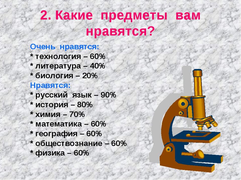 2. Какие предметы вам нравятся? Очень нравятся: * технология – 60% * литерату...