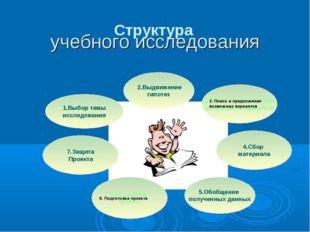 3. Поиск и предложение возможных вариантов 6. Подготовка проекта