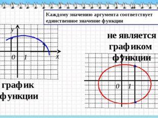 график функции не является графиком функции Каждому значению аргумента соотв