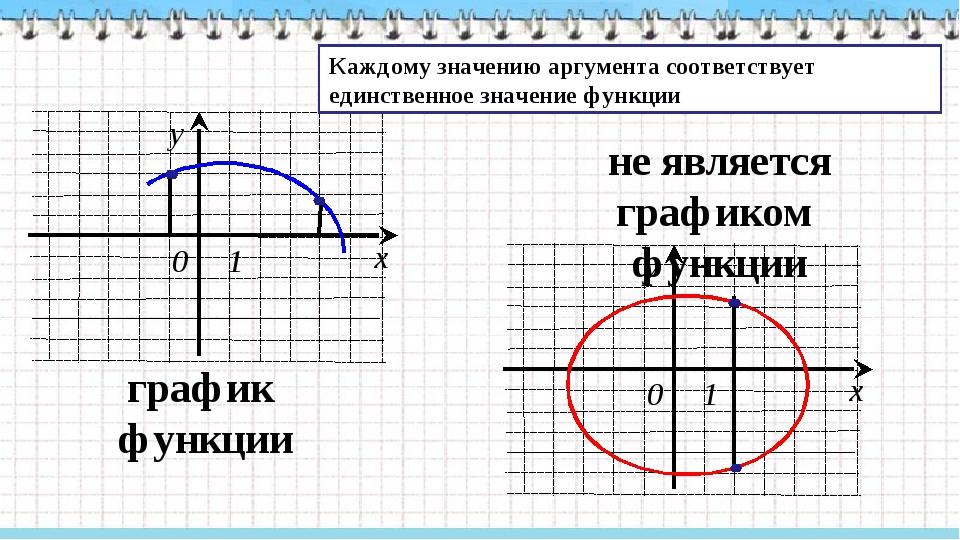 график функции не является графиком функции Каждому значению аргумента соотв...