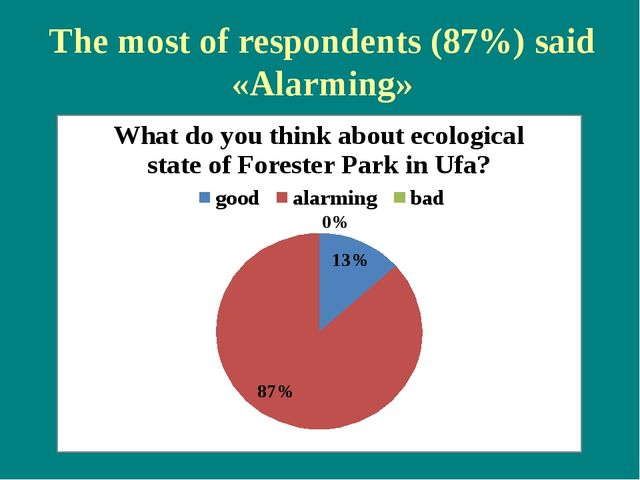 The most of respondents (87%) said «Alarming»