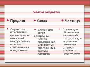 Таблица-шпаргалка Предлог Союз Частица Служит для образования наклонений глаг