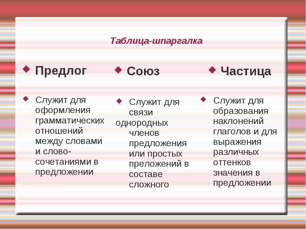 Таблица-шпаргалка Предлог Союз Частица Служит для образования наклонений глаг...