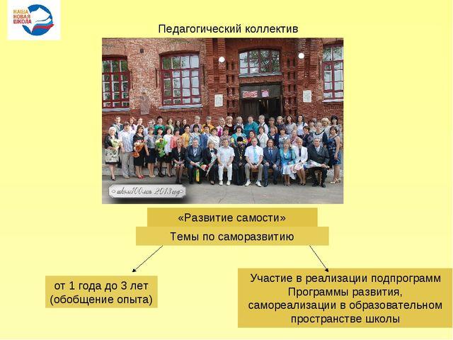 Педагогический коллектив «Развитие самости» Темы по саморазвитию от 1 года до...