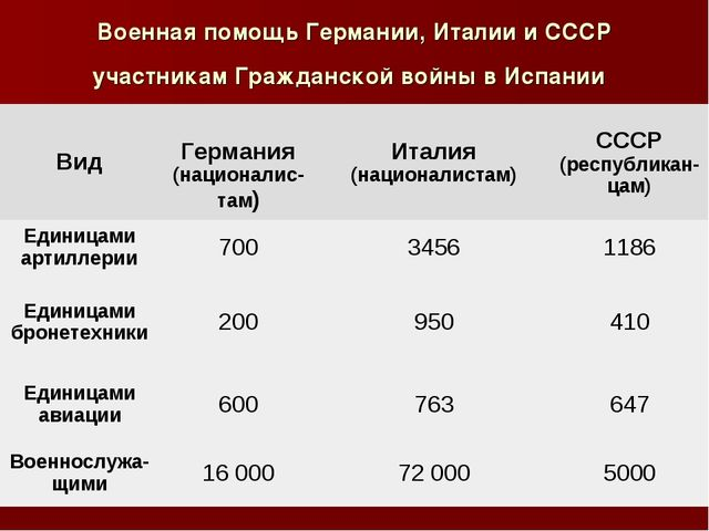 Военная помощь Германии, Италии и СССР участникам Гражданской войны в Испании...