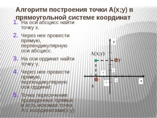 Алгоритм построения точки А(х;у) в прямоугольной системе координат На оси абс