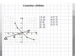 Созвездие «Лебедь» (-3; 4)A (?; ?) (-2; 2)B (?; ?) (0; 0)C (?; ?) (2;