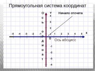 Ось абсцисс О с ь о р д и н а т 0 Начало отсчета Прямоугольная система коорд