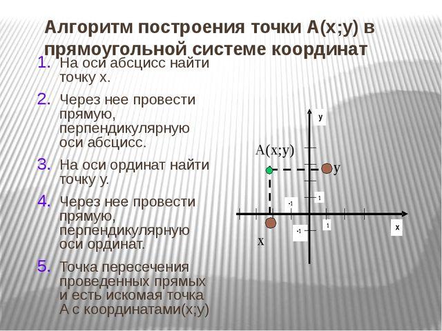 Алгоритм построения точки А(х;у) в прямоугольной системе координат На оси абс...