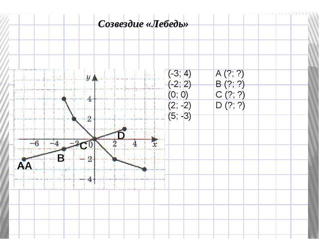 Созвездие «Лебедь» (-3; 4)A (?; ?) (-2; 2)B (?; ?) (0; 0)C (?; ?) (2;...