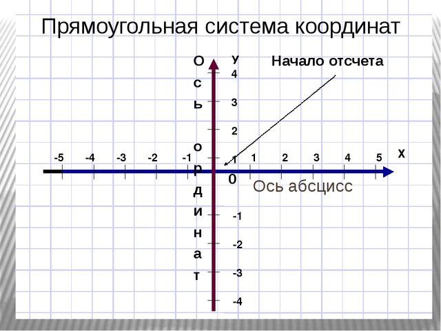 Ось абсцисс О с ь о р д и н а т 0 Начало отсчета Прямоугольная система коорд...