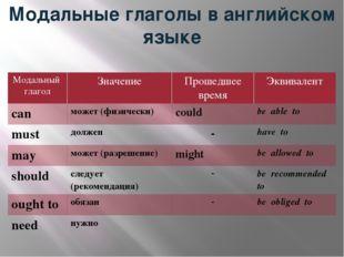 Модальные глаголы в английском языке Модальный глагол Значение Прошедшее врем