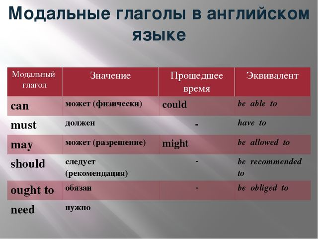 Модальные глаголы в английском языке Модальный глагол Значение Прошедшее врем...