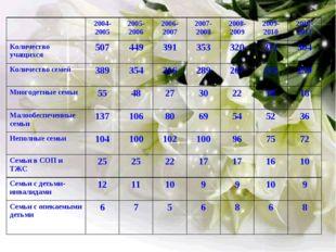 2004-20052005-20062006-20072007-20082008-20092009-20102010-2011 Количе