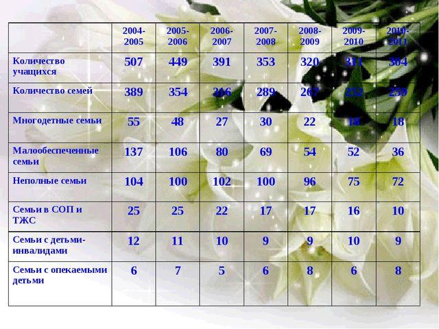 2004-20052005-20062006-20072007-20082008-20092009-20102010-2011 Количе...