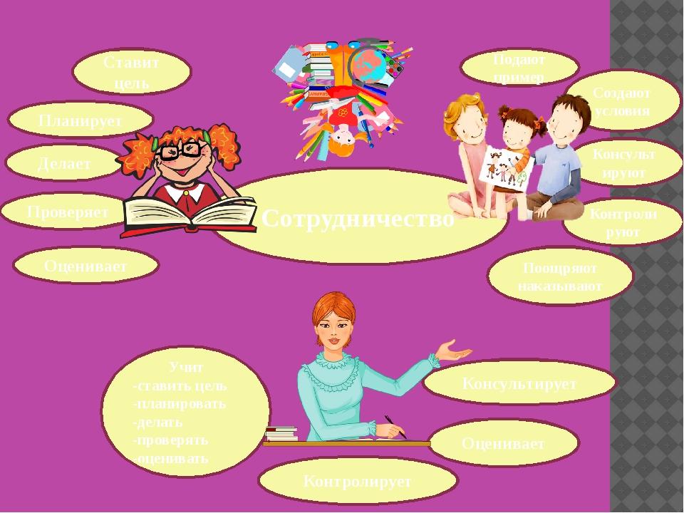 Ставит цель Делает Планирует Проверяет Оценивает Сотрудничество Подают пример...