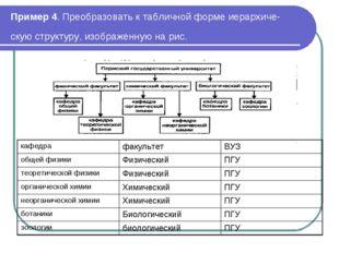 Пример 4. Преобразовать к табличной форме иерархическую структуру, изображен