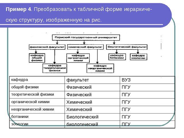 Пример 4. Преобразовать к табличной форме иерархическую структуру, изображен...