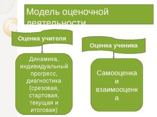 Модель оценочной деятельности Оценка учителя Оценка ученика Динамика, индивид