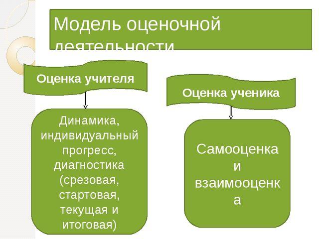 Модель оценочной деятельности Оценка учителя Оценка ученика Динамика, индивид...