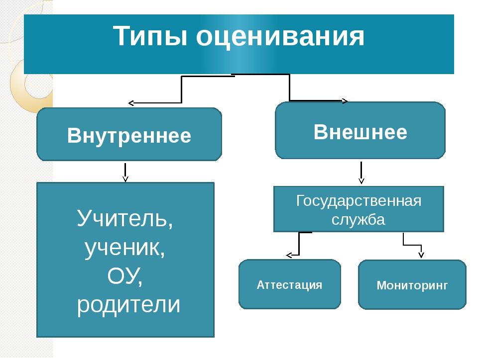 Типы оценивания Внутреннее Внешнее Учитель, ученик, ОУ, родители Государствен...