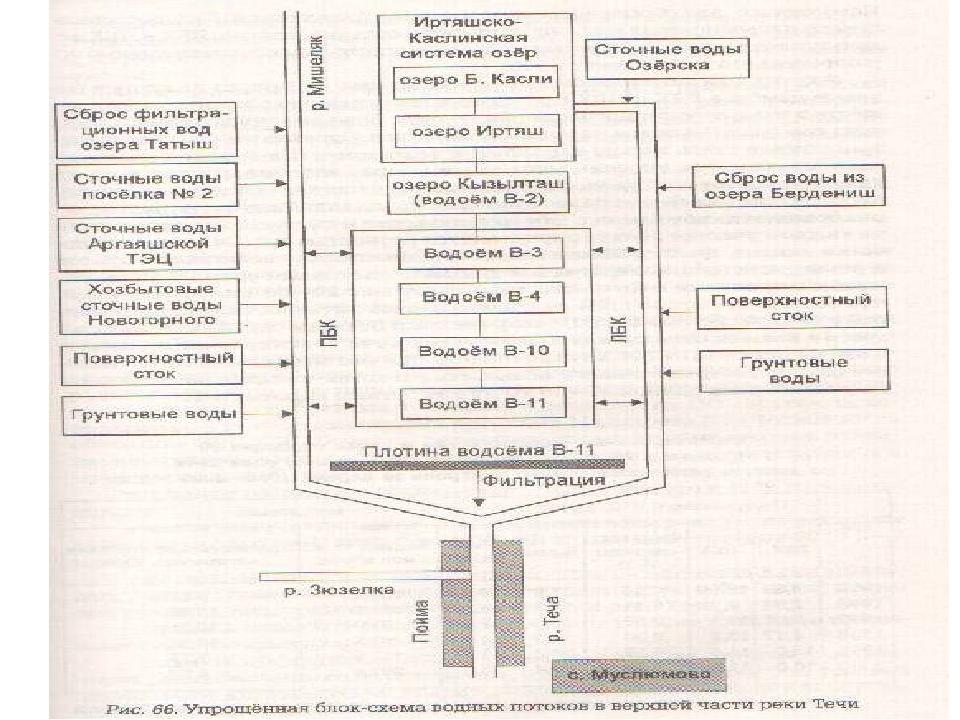 Источники радиационной опасности