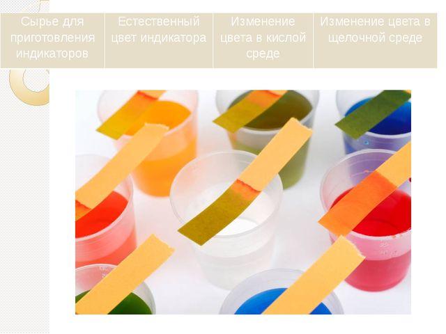 Сырье для приготовления индикаторов Естественный цвет индикатора Изменение цв...