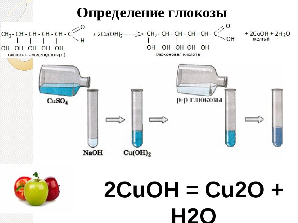 2СuОН = Сu2О + Н2О Определение глюкозы