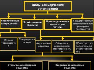 Виды коммерческих организаций Хозяйственные товарищества Хозяйственные общест