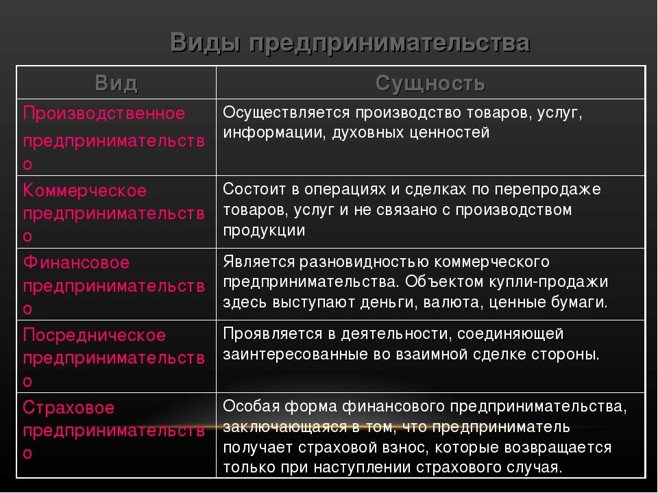 Виды предпринимательства ВидСущность Производственное предпринимательствоОс...