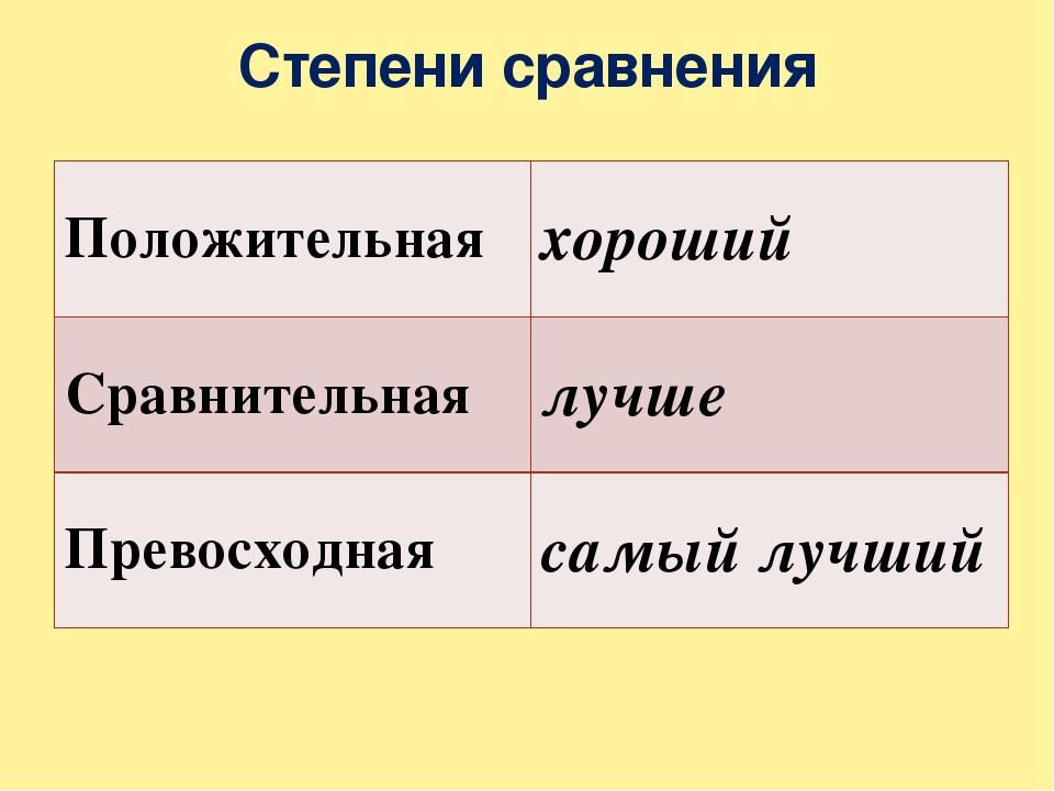 Степени сравнения Положительная хороший Сравнительная лучше Превосходная самы...