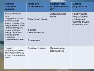Краткое описание задания Какие УУД развиваются Возможность использования ИК