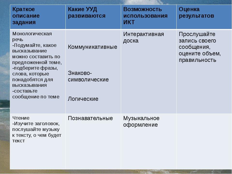 Краткое описание задания Какие УУД развиваются Возможность использования ИК...