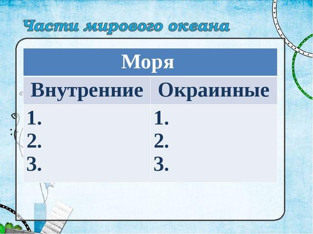 Моря  ВнутренниеОкраинные 1. 2. 3. 1. 2. 3.