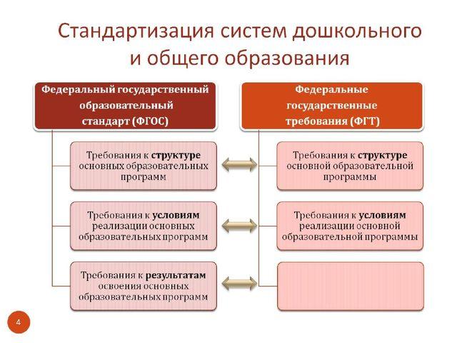 Стандартизация систем дошкольного и общего образования