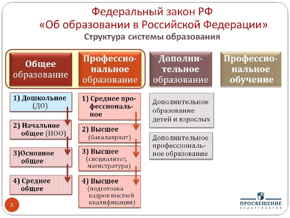 Федеральный закон РФ «Об образовании в Российской Федерации» Структура систем...