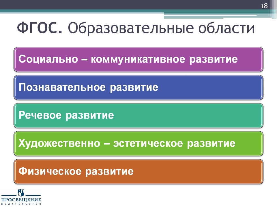 ФГОС. Образовательные области