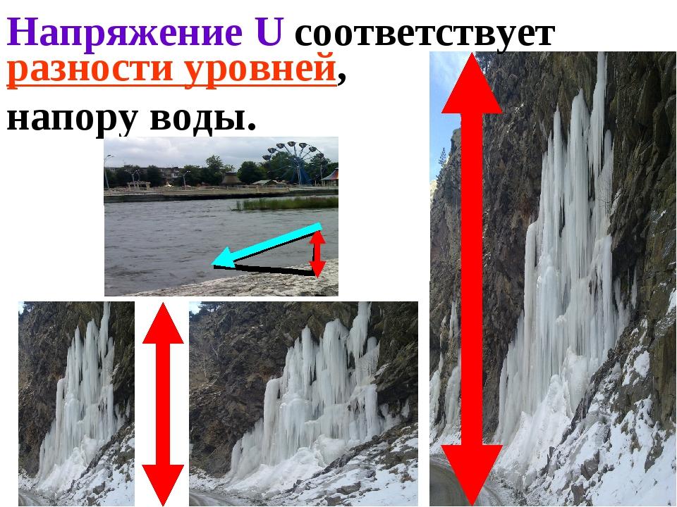 разности уровней, напору воды. Напряжение U соответствует