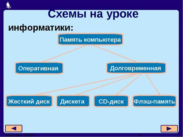 Москва, 2006 г. Схемы на уроке информатики: Жесткий диск CD-диск Дискета Флэш...