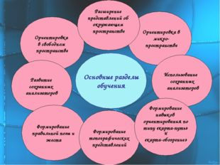Основные разделы обучения Ориентировка в свободном пространстве Развитие сохр