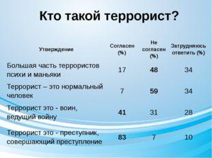Кто такой террорист? Утверждение Согласен (%) Не согласен (%) Затрудняюсь отв