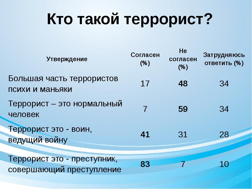 Кто такой террорист? Утверждение Согласен (%) Не согласен (%) Затрудняюсь отв...