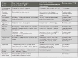 Этапы урокаДеятельность учителя с использованием ЦОРДеятельность учеников с