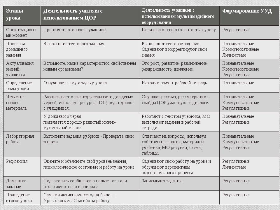 Этапы урокаДеятельность учителя с использованием ЦОРДеятельность учеников с...