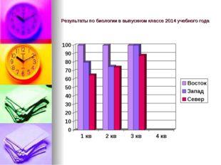 Результаты по биологии в выпускном классе 2014 учебного года