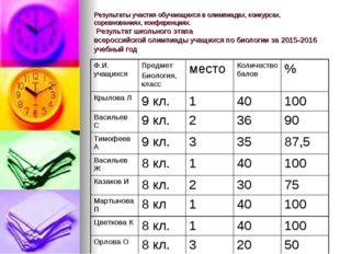 Результаты участия обучающихся в олимпиадах, конкурсах, соревнованиях, конфер