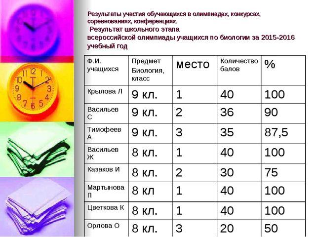 Результаты участия обучающихся в олимпиадах, конкурсах, соревнованиях, конфер...