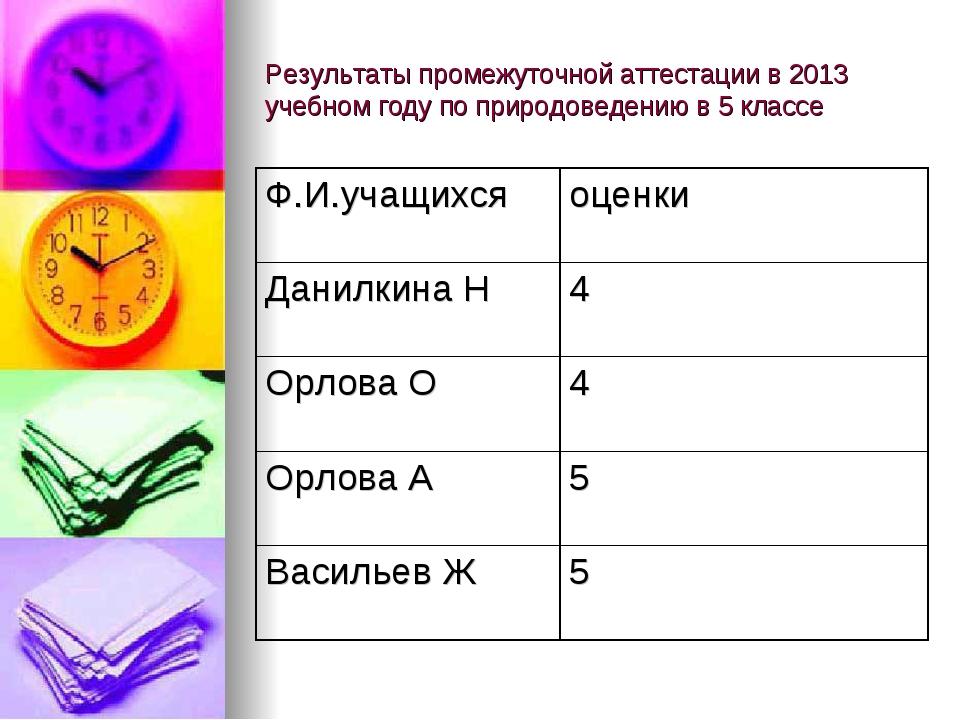 Результаты промежуточной аттестации в 2013 учебном году по природоведению в 5...