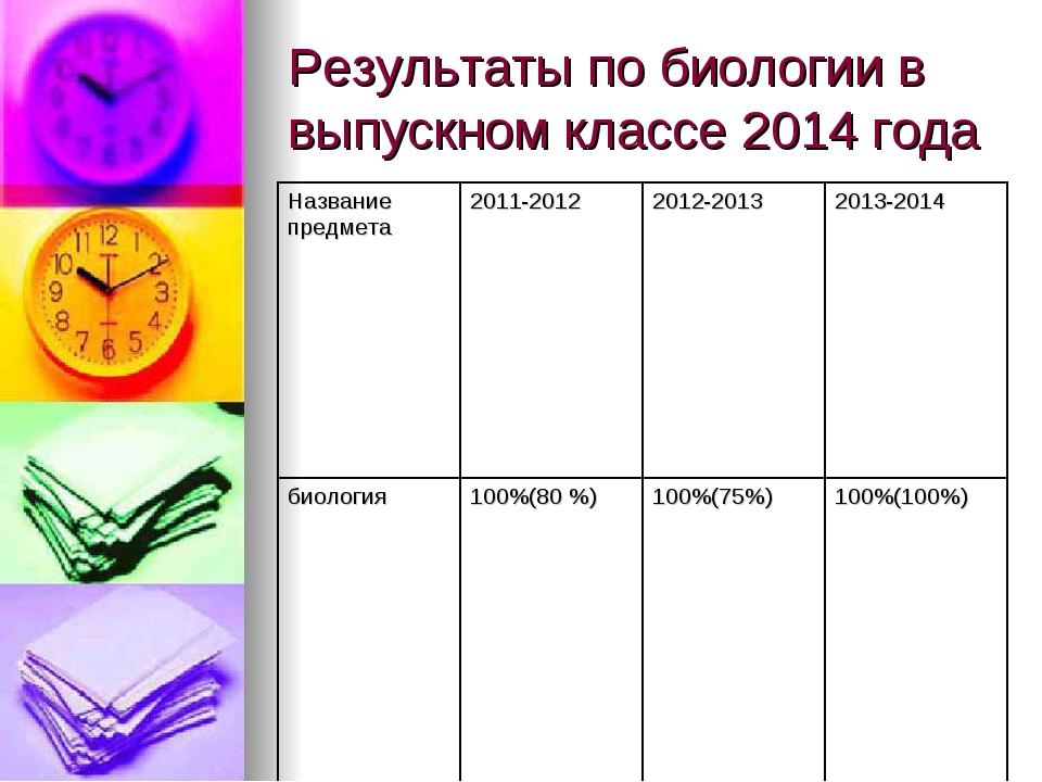 Результаты по биологии в выпускном классе 2014 года