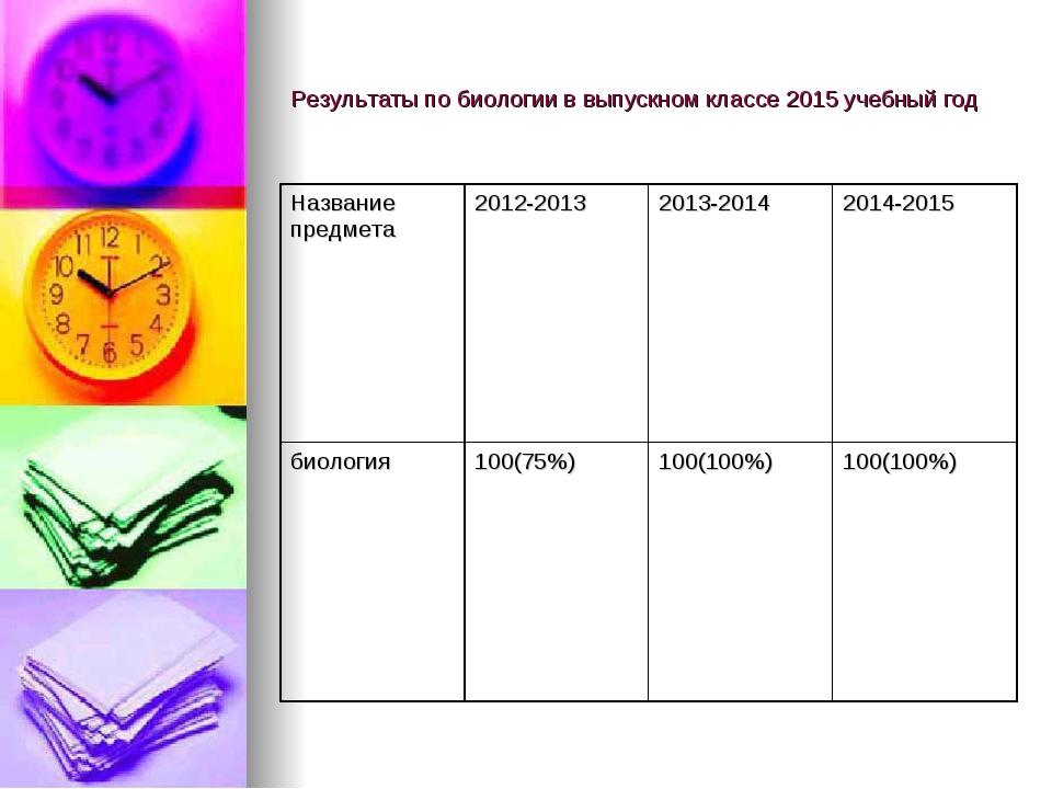 Результаты по биологии в выпускном классе 2015 учебный год
